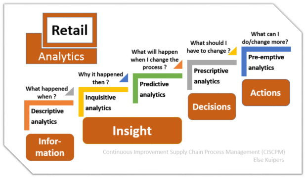 #AnalyticsInRetail