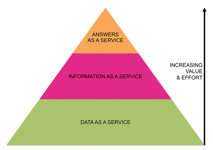 Big-Data-Pyramid