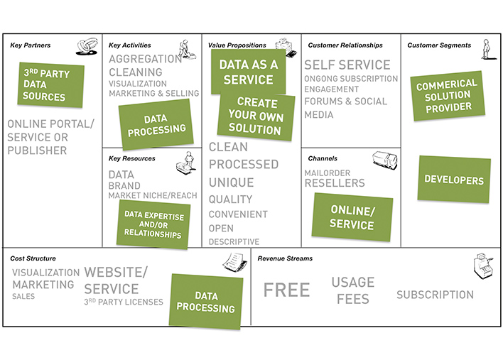 data-as-a-service